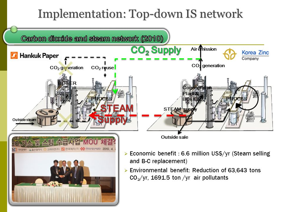 Economic benefit : 6.6 million US$/yr (Steam selling and B-C replacement) Environmental benefit: Reduction of 63,643 tons CO 2 /yr, 1691.5 ton /yr air