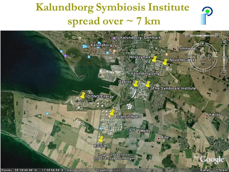 The Symbiosis ActivitiesKalundborg Symbiosis Institute 26 Kalundborg Symbiosis Institute spread over ~ 7 km