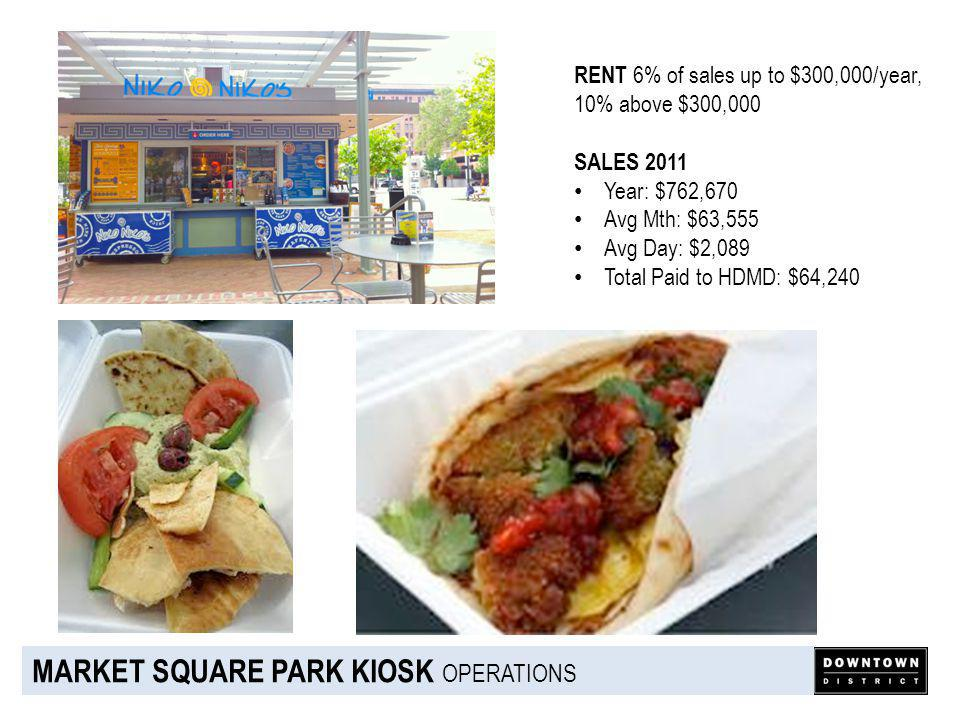 MARKET SQUARE PARK KIOSK OPERATIONS RENT 6% of sales up to $300,000/year, 10% above $300,000 SALES 2011 Year: $762,670 Avg Mth: $63,555 Avg Day: $2,089 Total Paid to HDMD: $64,240