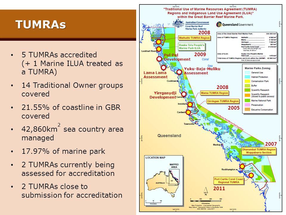 TUMRAs 5 TUMRAs accredited (+ 1 Marine ILUA treated as a TUMRA) 14 Traditional Owner groups covered 21.55% of coastline in GBR covered 42,860km 2 sea country area managed 17.97% of marine park 2 TUMRAs currently being assessed for accreditation 2 TUMRAs close to submission for accreditation Lama Lama Assessment Pul Development Yuku-Baja-Muliku Assessment Yirrganydji Development 2011 2007 2008 2005 2009 2008