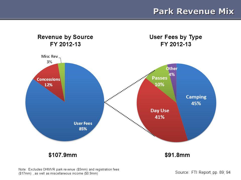 Park Revenue Mix Source: FTI Report, pp.