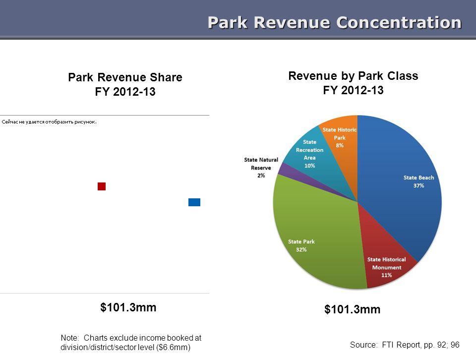 Park Revenue Concentration Source: FTI Report, pp.