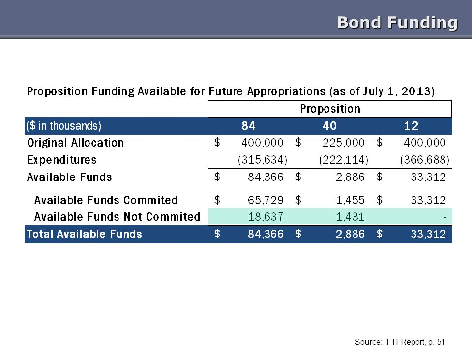 Bond Funding Source: FTI Report, p. 51