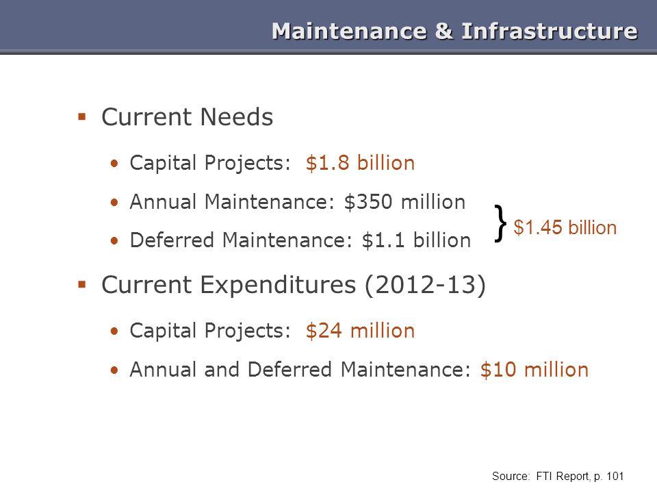 Maintenance & Infrastructure Current Needs Capital Projects: $1.8 billion Annual Maintenance: $350 million Deferred Maintenance: $1.1 billion Current Expenditures (2012-13) Capital Projects: $24 million Annual and Deferred Maintenance: $10 million Source: FTI Report, p.