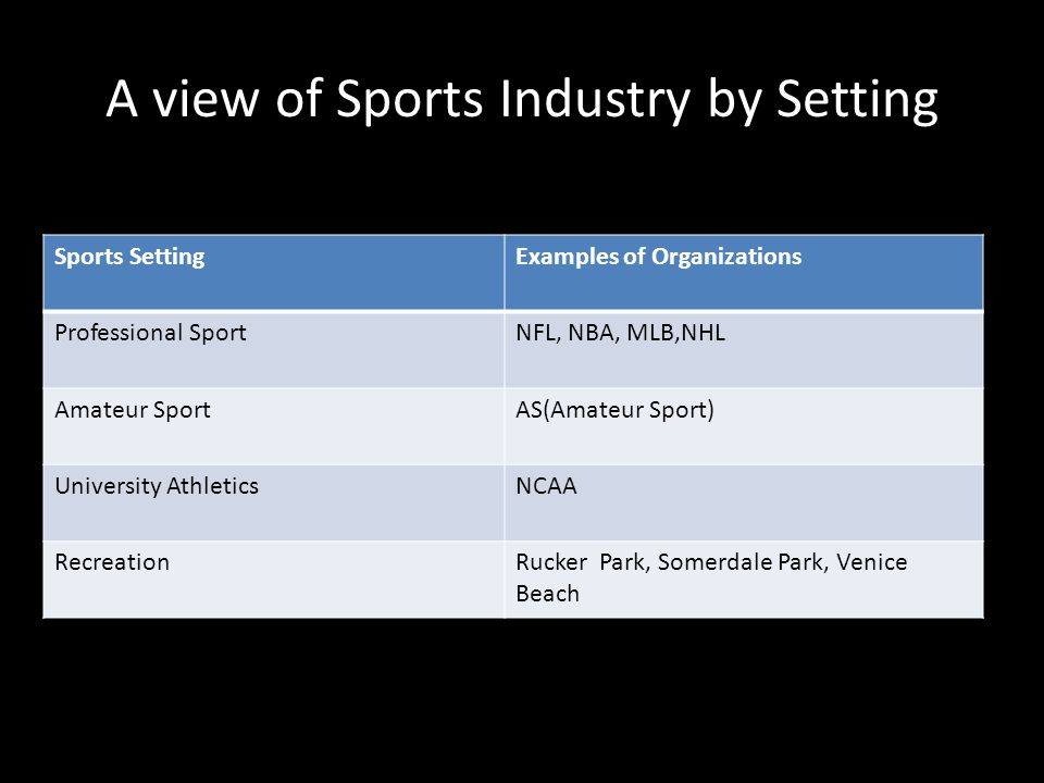 A view of Sports Industry by Setting Sports SettingExamples of Organizations Professional SportNFL, NBA, MLB,NHL Amateur SportAS(Amateur Sport) University AthleticsNCAA RecreationRucker Park, Somerdale Park, Venice Beach