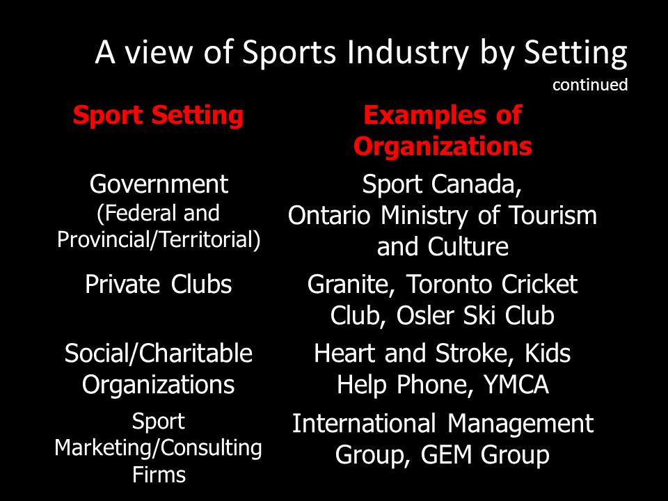 Sport SettingExamples of Organizations Government (Federal and Provincial/Territorial) Sport Canada, Ontario Ministry of Tourism and Culture Private ClubsGranite, Toronto Cricket Club, Osler Ski Club Social/Charitable Organizations Heart and Stroke, Kids Help Phone, YMCA Sport Marketing/Consulting Firms International Management Group, GEM Group A view of Sports Industry by Setting continued