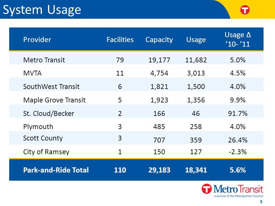 ProviderFacilitiesCapacityUsage 10- 11 Metro Transit7919,17711,6825.0% MVTA114,7543,0134.5% SouthWest Transit61,8211,5004.0% Maple Grove Transit51,9231,3569.9% St.