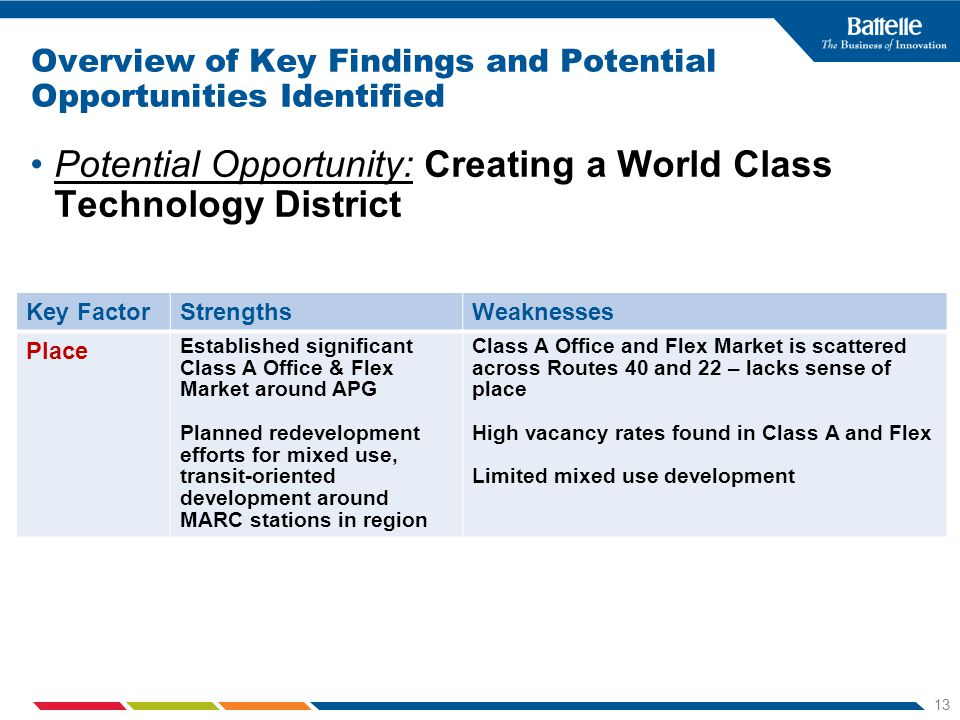 13 Overview of Key Findings and Potential Opportunities Identified Potential Opportunity: Creating a World Class Technology District Key FactorStrengthsWeaknesses Place Established significant Class A Office & Flex Market around APG Planned redevelopment efforts for mixed use, transit-oriented development around MARC stations in region Class A Office and Flex Market is scattered across Routes 40 and 22 – lacks sense of place High vacancy rates found in Class A and Flex Limited mixed use development