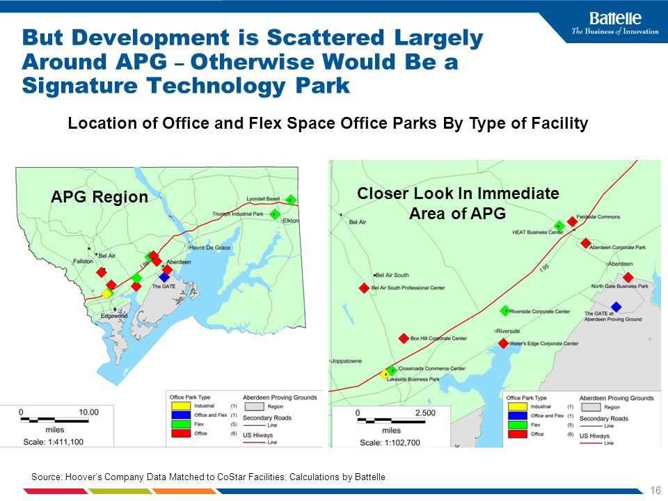 16 Location of Office and Flex Space Office Parks By Type of Facility Source: Hoovers Company Data Matched to CoStar Facilities; Calculations by Battelle But Development is Scattered Largely Around APG – Otherwise Would Be a Signature Technology Park APG Region Closer Look In Immediate Area of APG