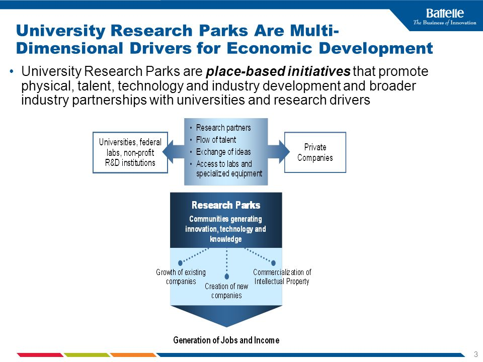 3 University Research Parks Are Multi- Dimensional Drivers for Economic Development University Research Parks are place-based initiatives that promote physical, talent, technology and industry development and broader industry partnerships with universities and research drivers