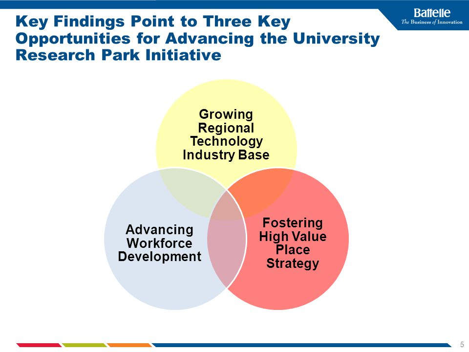 5 Key Findings Point to Three Key Opportunities for Advancing the University Research Park Initiative Growing Regional Technology Industry Base Fostering High Value Place Strategy Advancing Workforce Development