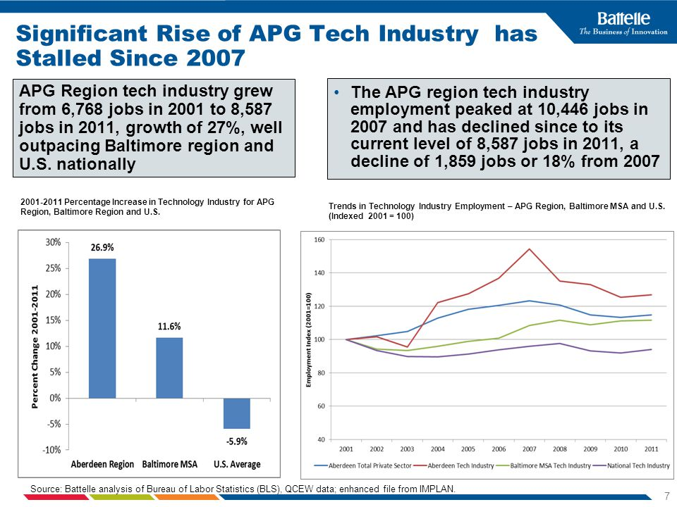 7 Significant Rise of APG Tech Industry has Stalled Since 2007 The APG region tech industry employment peaked at 10,446 jobs in 2007 and has declined since to its current level of 8,587 jobs in 2011, a decline of 1,859 jobs or 18% from 2007 Trends in Technology Industry Employment – APG Region, Baltimore MSA and U.S.