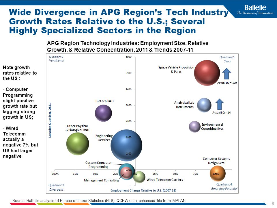 8 Wide Divergence in APG Regions Tech Industry Growth Rates Relative to the U.S.; Several Highly Specialized Sectors in the Region APG Region Technology Industries: Employment Size, Relative Growth, & Relative Concentration, 2011 & Trends Note growth rates relative to the US : - Computer Programming slight positive growth rate but lagging strong growth in US; - Wired Telecomm actually a negative 7% but US had larger negative Source: Battelle analysis of Bureau of Labor Statistics (BLS), QCEW data; enhanced file from IMPLAN.