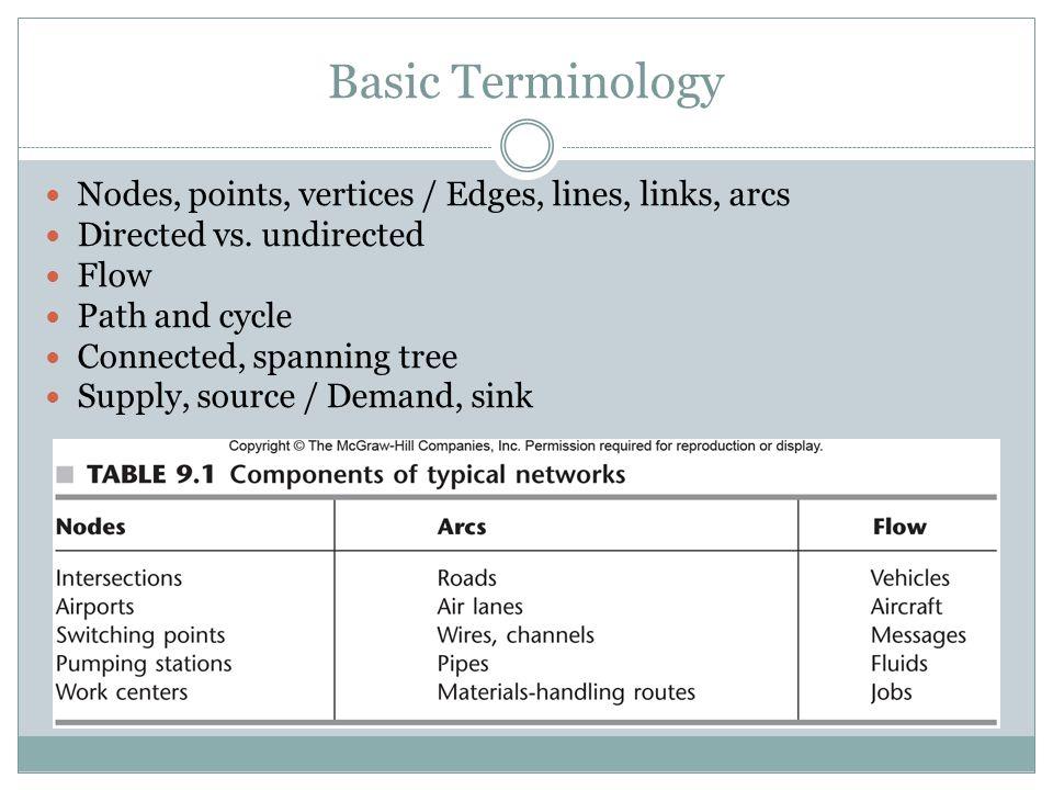 Basic Terminology Nodes, points, vertices / Edges, lines, links, arcs Directed vs.