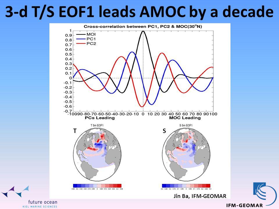 ST Jin Ba, IFM-GEOMAR 3-d T/S EOF1 leads AMOC by a decade