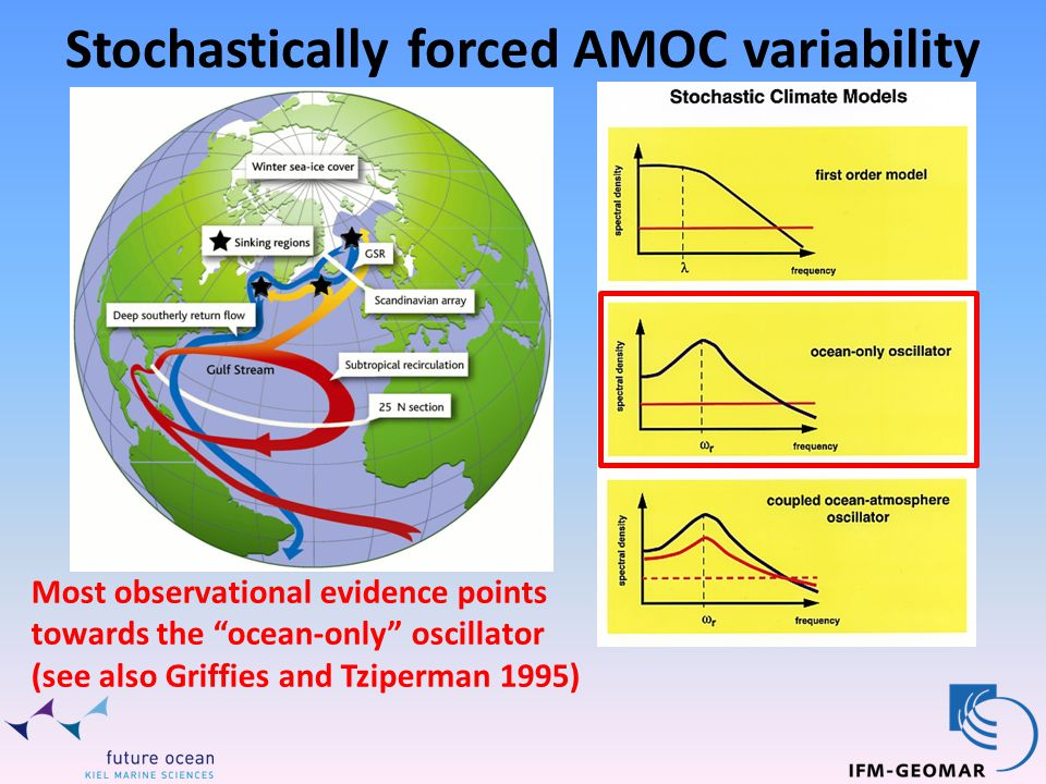 Stochastically forced AMOC variability Most observational evidence points towards the ocean-only oscillator (see also Griffies and Tziperman 1995)