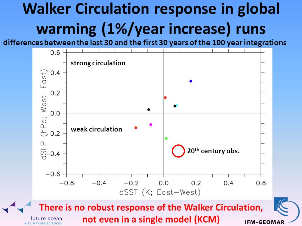 Walker Circulation response in global warming (1%/year increase) runs strong circulation weak circulation differences between the last 30 and the first 30 years of the 100 year integrations There is no robust response of the Walker Circulation, not even in a single model (KCM) 20 th century obs.