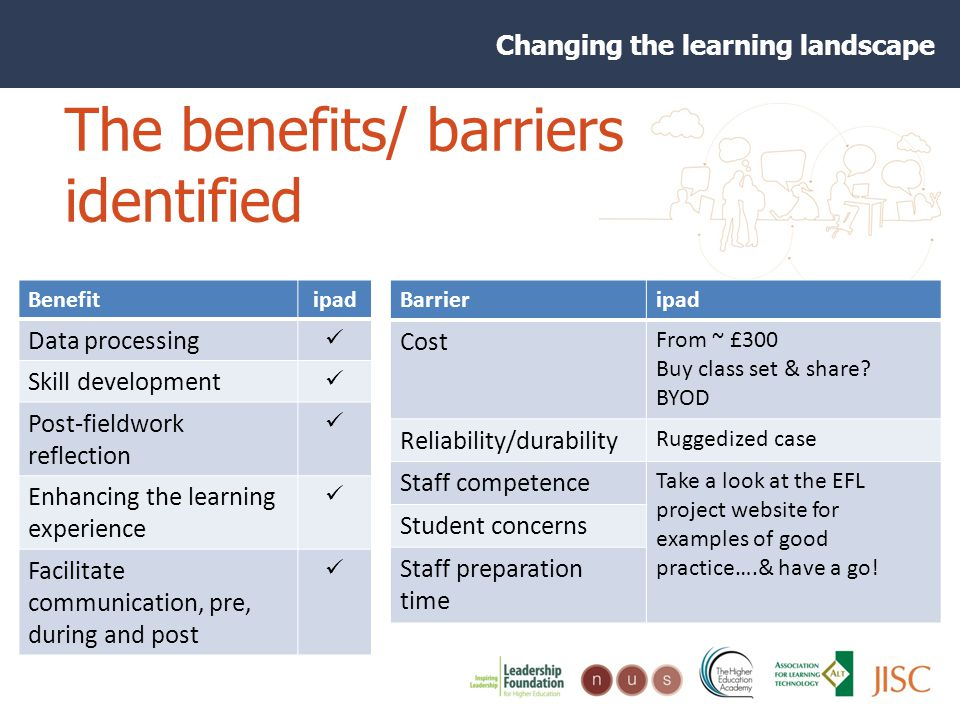 Changing the learning landscape The benefits/ barriers identified Barrieripad Cost From ~ £300 Buy class set & share.
