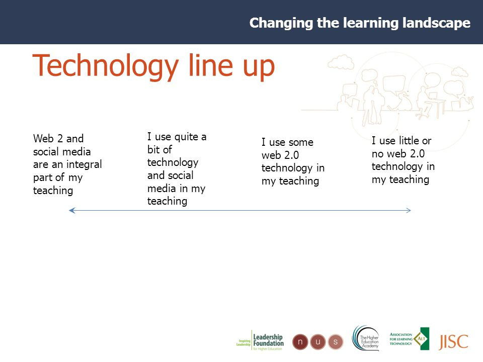Changing the learning landscape Technology line up I use little or no web 2.0 technology in my teaching I use some web 2.0 technology in my teaching Web 2 and social media are an integral part of my teaching I use quite a bit of technology and social media in my teaching