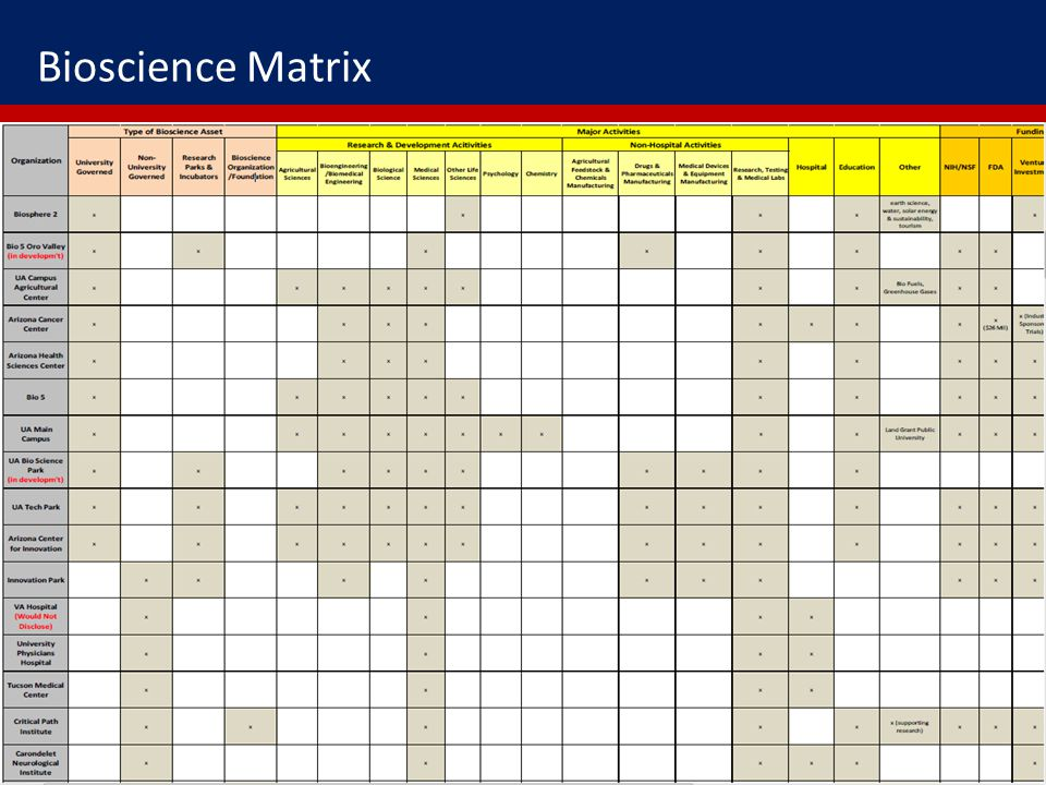 Bioscience Matrix