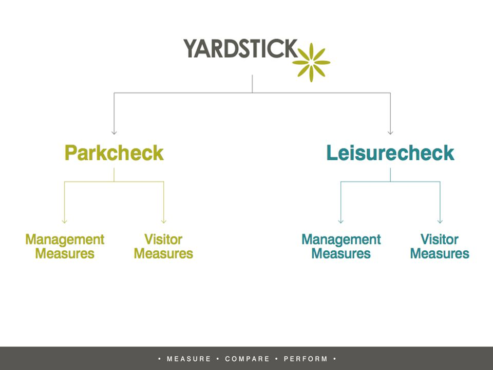 What is Yardstick