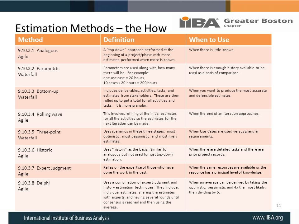 Estimation Methods – the How 11 MethodDefinitionWhen to Use 9.10.3.1 Analogous Agile A top-down approach performed at the beginning of a project/phase