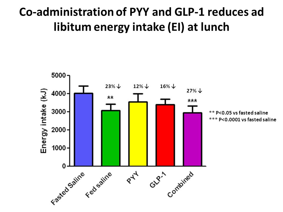 Co-administration of PYY and GLP-1 reduces ad libitum energy intake (EI) at lunch ** P<0.05 vs fasted saline *** P<0.0001 vs fasted saline 23% 12% 16% 27%
