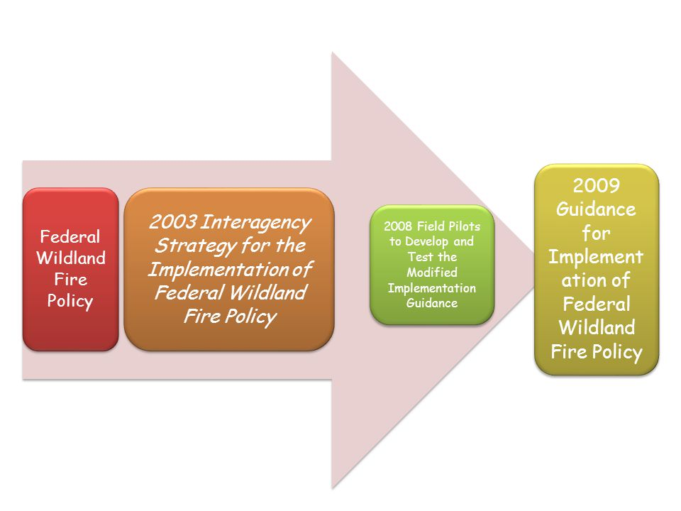 Federal Wildland Fire Policy 2003 Interagency Strategy for the Implementation of Federal Wildland Fire Policy 2009 Guidance for Implemen tation of Federal Wildland Fire Policy 2008 Field Pilots to Develop and Test the Modified Implementation Guidance