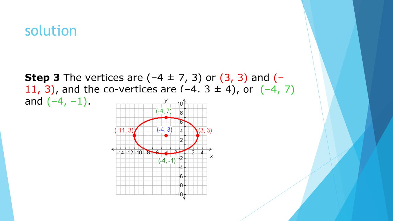 solution Step 3 The vertices are (–4 ± 7, 3) or (3, 3) and (– 11, 3), and the co-vertices are (–4, 3 ± 4), or (–4, 7) and (–4, –1).