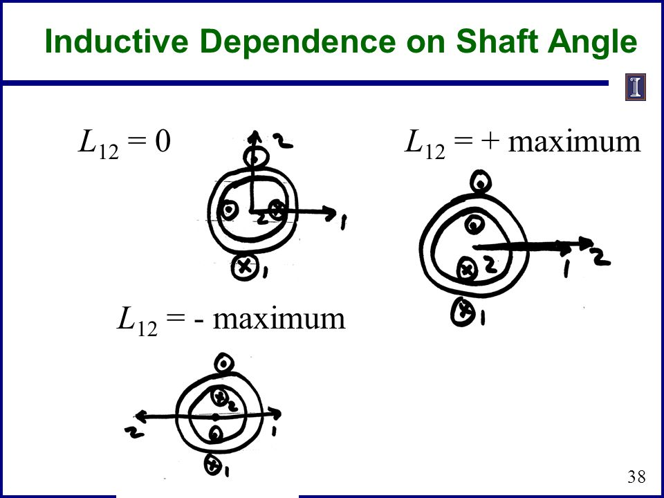 L 12 = 0L 12 = + maximum L 12 = - maximum Inductive Dependence on Shaft Angle 38