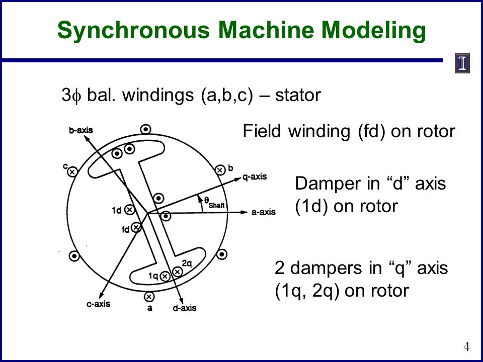 3 bal. windings (a,b,c) – stator Field winding (fd) on rotor Damper in d axis (1d) on rotor 2 dampers in q axis (1q, 2q) on rotor 4 Synchronous Machin