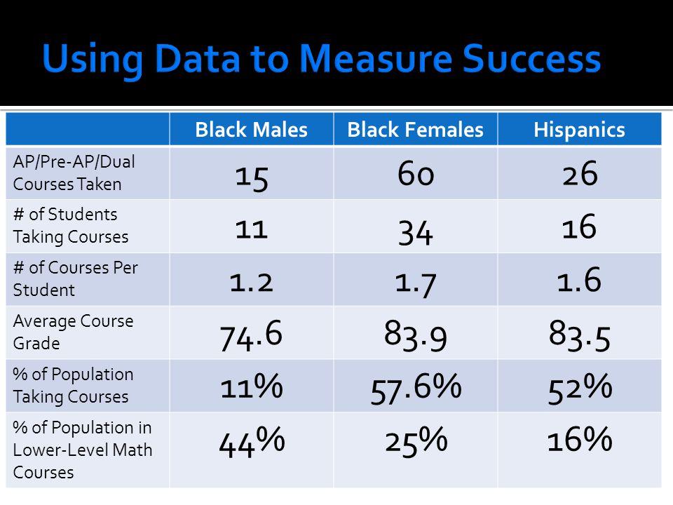 Black MalesBlack FemalesHispanics AP/Pre-AP/Dual Courses Taken 156026 # of Students Taking Courses 113416 # of Courses Per Student 1.21.71.6 Average C
