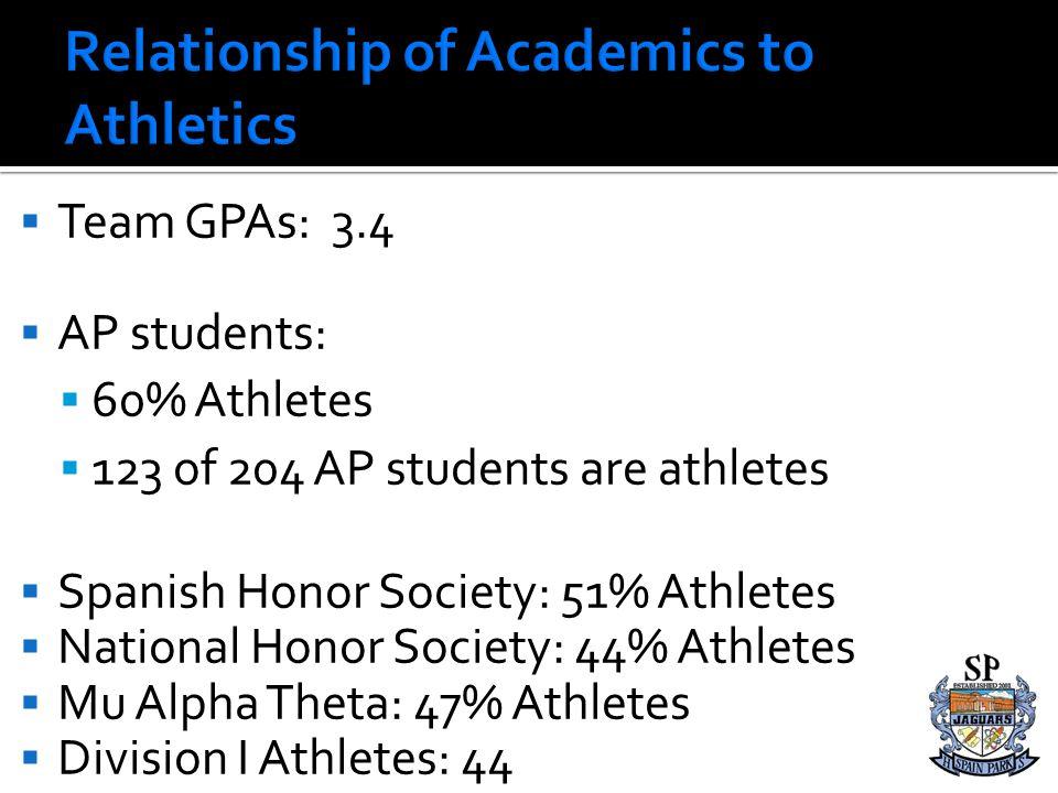 Team GPAs: 3.4 AP students: 60% Athletes 123 of 204 AP students are athletes Spanish Honor Society: 51% Athletes National Honor Society: 44% Athletes