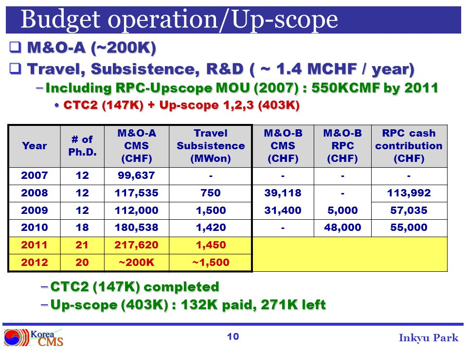 10 Inkyu Park Budget operation/Up-scope M&O-A (~200K) M&O-A (~200K) Travel, Subsistence, R&D ( ~ 1.4 MCHF / year) Travel, Subsistence, R&D ( ~ 1.4 MCHF / year) – Including RPC-Upscope MOU (2007) : 550KCMF by 2011 CTC2 (147K) + Up-scope 1,2,3 (403K) CTC2 (147K) + Up-scope 1,2,3 (403K) Year # of Ph.D.