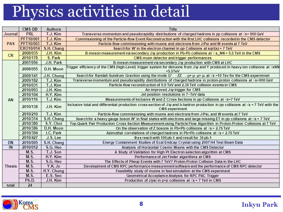 8 Inkyu Park Physics activities in detail CMS DBAuthorsTitle JournalPRLT.J.
