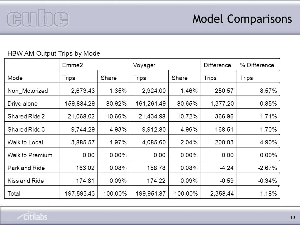 10 Model Comparisons HBW AM Output Trips by Mode Emme2VoyagerDifference% Difference ModeTripsShareTripsShareTrips Non_Motorized2,673.431.35%2,924.001.46%250.578.57% Drive alone159,884.2980.92%161,261.4980.65%1,377.200.85% Shared Ride 221,068.0210.66%21,434.9810.72%366.961.71% Shared Ride 39,744.294.93%9,912.804.96%168.511.70% Walk to Local3,885.571.97%4,085.602.04%200.034.90% Walk to Premium0.000.00%0.000.00%0.000.00% Park and Ride163.020.08%158.780.08%-4.24-2.67% Kiss and Ride174.810.09%174.220.09%-0.59-0.34% Total197,593.43100.00%199,951.87100.00%2,358.441.18%