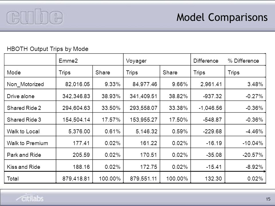 15 Model Comparisons HBOTH Output Trips by Mode Emme2VoyagerDifference% Difference ModeTripsShareTripsShareTrips Non_Motorized82,016.059.33%84,977.469.66%2,961.413.48% Drive alone342,346.8338.93%341,409.5138.82%-937.32-0.27% Shared Ride 2294,604.6333.50%293,558.0733.38%-1,046.56-0.36% Shared Ride 3154,504.1417.57%153,955.2717.50%-548.87-0.36% Walk to Local5,376.000.61%5,146.320.59%-229.68-4.46% Walk to Premium177.410.02%161.220.02%-16.19-10.04% Park and Ride205.590.02%170.510.02%-35.08-20.57% Kiss and Ride188.160.02%172.750.02%-15.41-8.92% Total879,418.81100.00%879,551.11100.00%132.300.02%