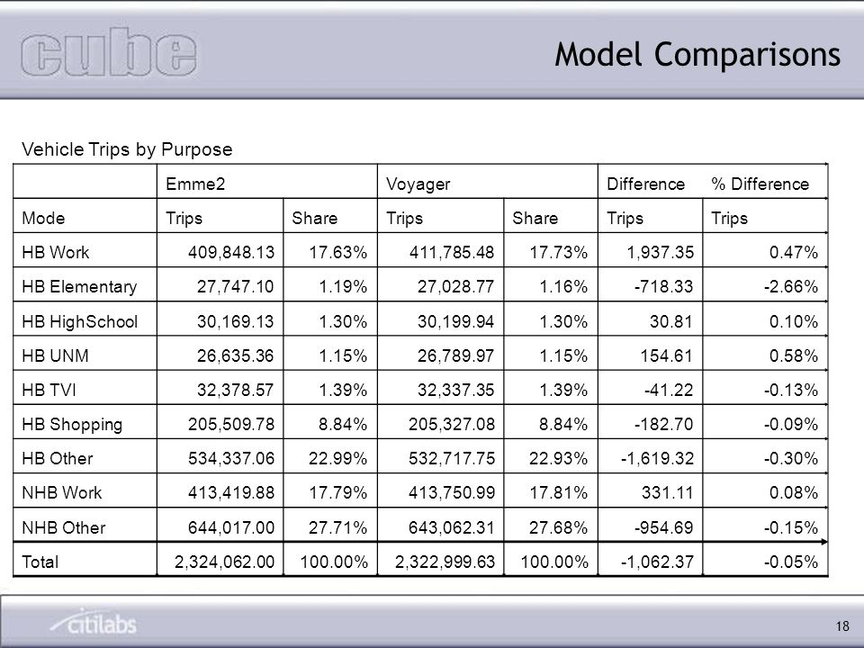 18 Model Comparisons Vehicle Trips by Purpose Emme2VoyagerDifference% Difference ModeTripsShareTripsShareTrips HB Work409,848.1317.63%411,785.4817.73%1,937.350.47% HB Elementary27,747.101.19%27,028.771.16%-718.33-2.66% HB HighSchool30,169.131.30%30,199.941.30%30.810.10% HB UNM26,635.361.15%26,789.971.15%154.610.58% HB TVI32,378.571.39%32,337.351.39%-41.22-0.13% HB Shopping205,509.788.84%205,327.088.84%-182.70-0.09% HB Other534,337.0622.99%532,717.7522.93%-1,619.32-0.30% NHB Work413,419.8817.79%413,750.9917.81%331.110.08% NHB Other644,017.0027.71%643,062.3127.68%-954.69-0.15% Total2,324,062.00100.00%2,322,999.63100.00%-1,062.37-0.05%