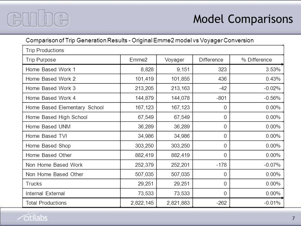 7 Comparison of Trip Generation Results - Original Emme2 model vs Voyager Conversion Trip Productions Trip PurposeEmme2VoyagerDifference% Difference Home Based Work 18,8289,1513233.53% Home Based Work 2101,419101,8554360.43% Home Based Work 3213,205213,163-42-0.02% Home Based Work 4144,879144,078-801-0.56% Home Based Elementary School167,123 00.00% Home Based High School67,549 00.00% Home Based UNM36,289 00.00% Home Based TVI34,986 00.00% Home Based Shop303,250 00.00% Home Based Other882,419 00.00% Non Home Based Work252,379252,201-178-0.07% Non Home Based Other507,035 00.00% Trucks29,251 00.00% Internal External73,533 00.00% Total Productions2,822,1452,821,883-262-0.01% Model Comparisons