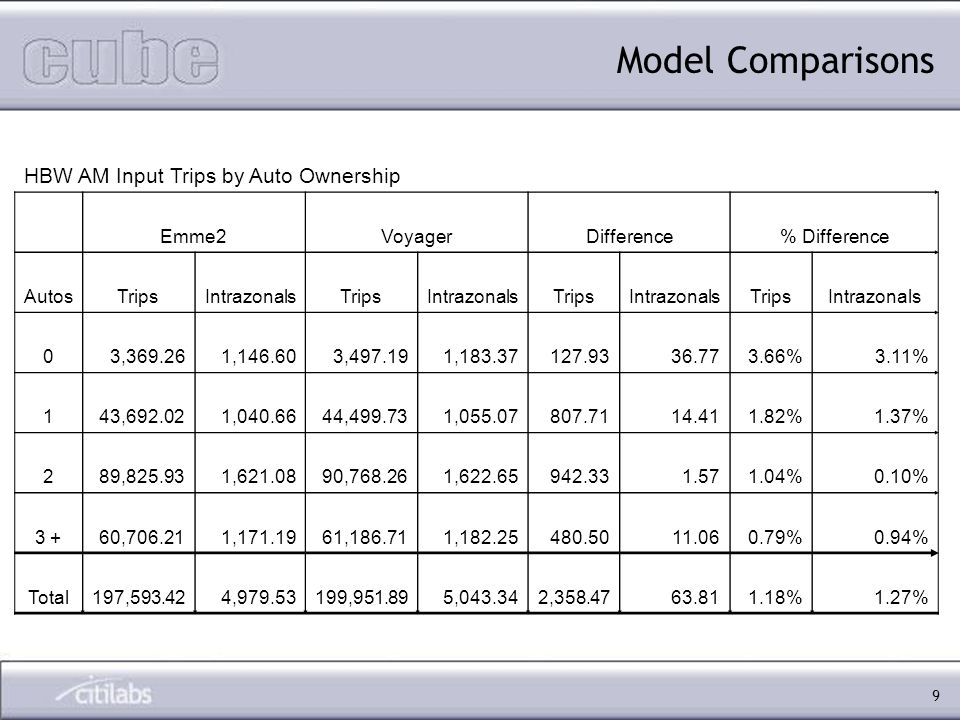 9 HBW AM Input Trips by Auto Ownership Emme2VoyagerDifference% Difference AutosTripsIntrazonalsTripsIntrazonalsTripsIntrazonalsTripsIntrazonals 03,369.261,146.603,497.191,183.37127.9336.773.66%3.11% 143,692.021,040.6644,499.731,055.07807.7114.411.82%1.37% 289,825.931,621.0890,768.261,622.65942.331.571.04%0.10% 3 +60,706.211,171.1961,186.711,182.25480.5011.060.79%0.94% Total197,593.424,979.53199,951.895,043.342,358.4763.811.18%1.27%