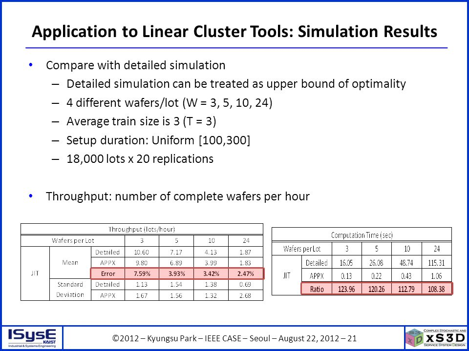 ©2012 – Kyungsu Park – IEEE CASE – Seoul – August 22, 2012 – 21 Application to Linear Cluster Tools: Simulation Results Compare with detailed simulation – Detailed simulation can be treated as upper bound of optimality – 4 different wafers/lot (W = 3, 5, 10, 24) – Average train size is 3 (T = 3) – Setup duration: Uniform [100,300] – 18,000 lots x 20 replications Throughput: number of complete wafers per hour
