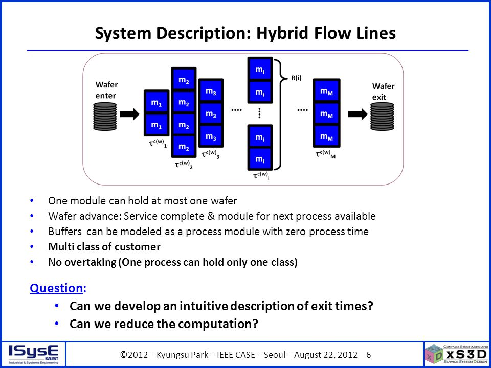 ©2012 – Kyungsu Park – IEEE CASE – Seoul – August 22, 2012 – 7 System Description: Hybrid Flow Lines EEEs (Elementary Evolution Equations) – X w,m : entry time of wafer w to process m – c(w): class of wafer w – c(w) m : service time of wafer w for process P m – R(m): number of parallel modules for process m