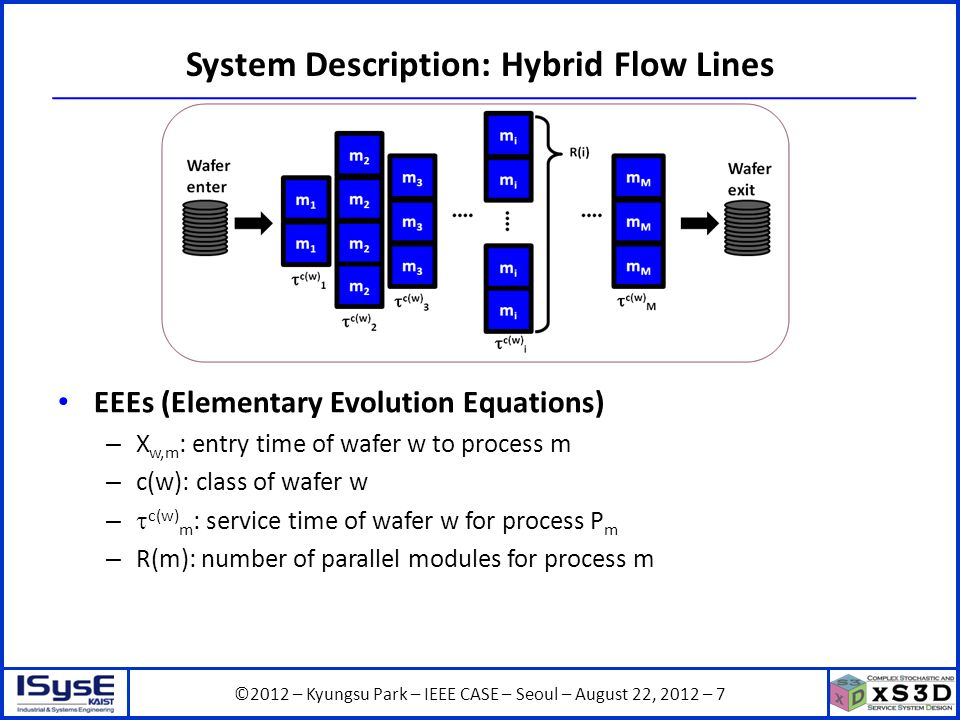 ©2012 – Kyungsu Park – IEEE CASE – Seoul – August 22, 2012 – 18 Application to Linear Cluster Tools Accurate, expressive, practical and computationally tractable equipment models for fab-level simulation should be developed Circular Cluster Tools – Much effort has been devoted Here, we develop a model for linear cluster tools Robot TypeModel TypeInclude RobotInclude Transient Period Perkinson et al.
