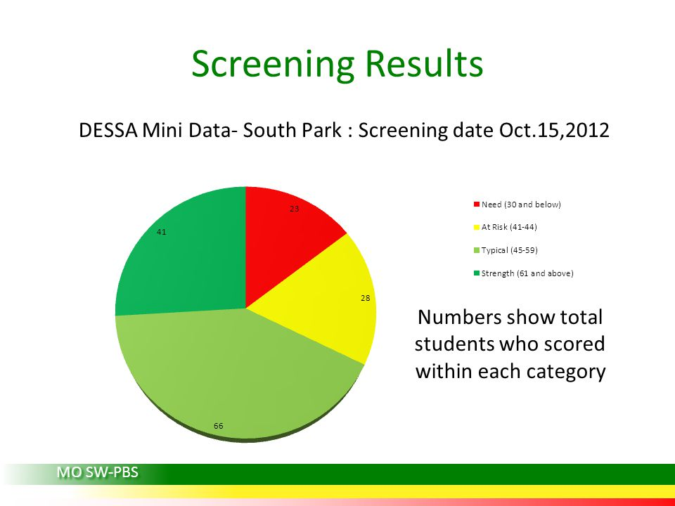 Screening Results MO SW-PBS