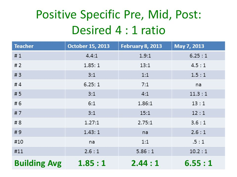 Positive Specific Pre, Mid, Post: Desired 4 : 1 ratio TeacherOctober 15, 2013February 8, 2013May 7, 2013 # 14.4:11.9:16.25 : 1 # 21.85: 113:14.5 : 1 # 33:11:11.5 : 1 # 46.25: 17:1na # 53:14:111.3 : 1 # 66:11.86:113 : 1 # 73:115:112 : 1 # 81.27:12.75:13.6 : 1 # 91.43: 1na2.6 : 1 #10na1:1.5 : 1 #112.6 : 15.86 : 110.2 : 1 Building Avg1.85 : 12.44 : 16.55 : 1