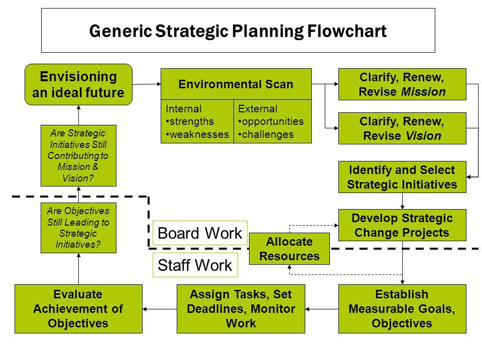 Generic Strategic Planning Flowchart Envisioning an ideal future Environmental Scan External opportunities challenges Internal strengths weaknesses Clarify, Renew, Revise Mission Clarify, Renew, Revise Vision Identify and Select Strategic Initiatives Develop Strategic Change Projects Establish Measurable Goals, Objectives Assign Tasks, Set Deadlines, Monitor Work Evaluate Achievement of Objectives Are Objectives Still Leading to Strategic Initiatives.