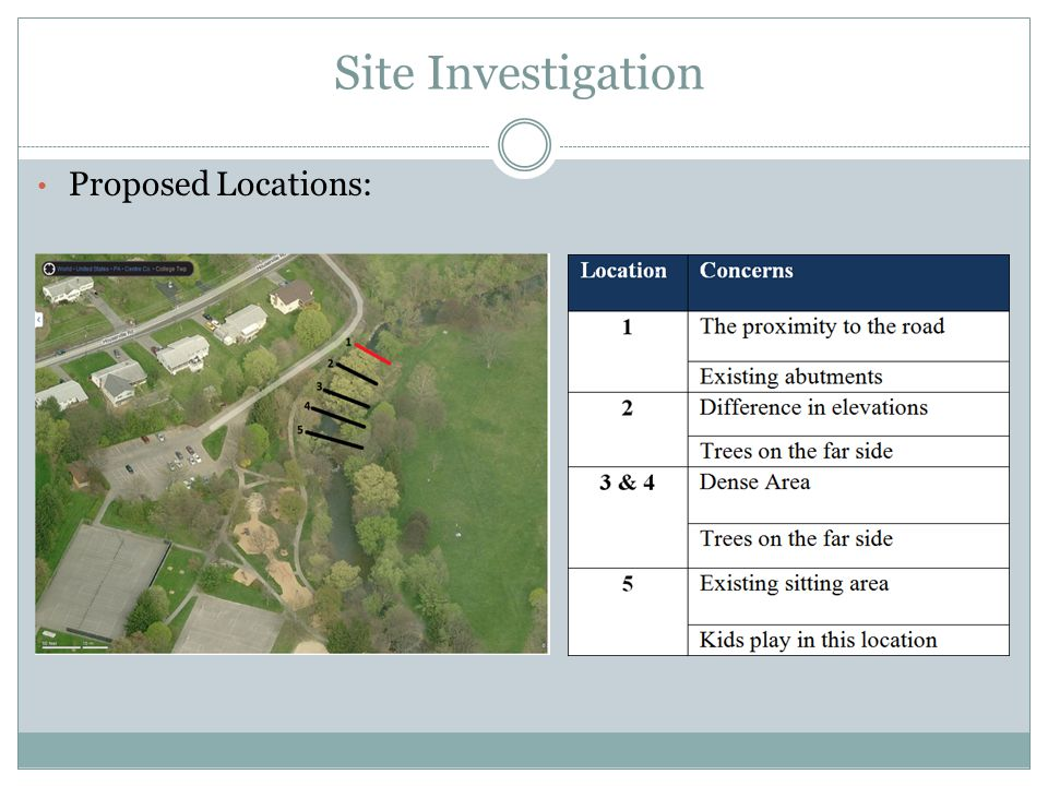Site Investigation Proposed Locations: