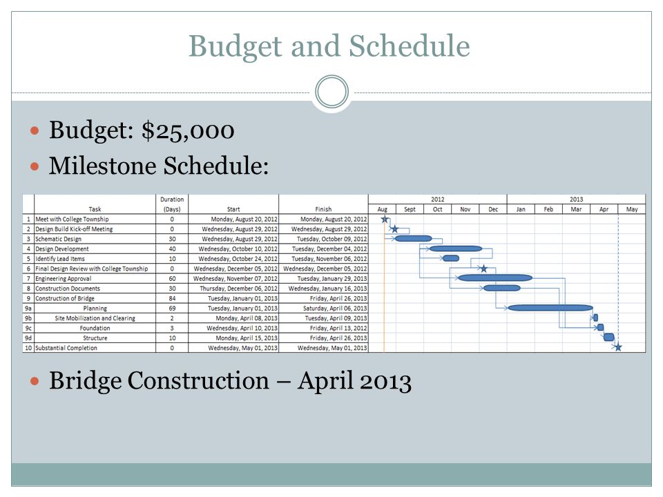 Budget and Schedule Budget: $25,000 Milestone Schedule: Bridge Construction – April 2013