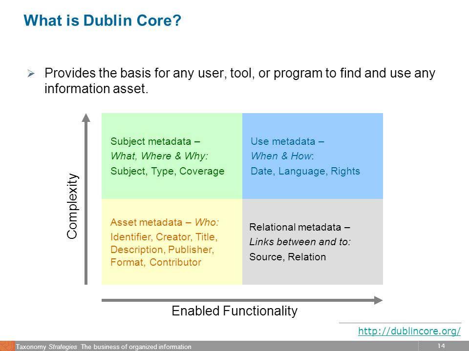 14 Taxonomy Strategies The business of organized information What is Dublin Core? Provides the basis for any user, tool, or program to find and use an