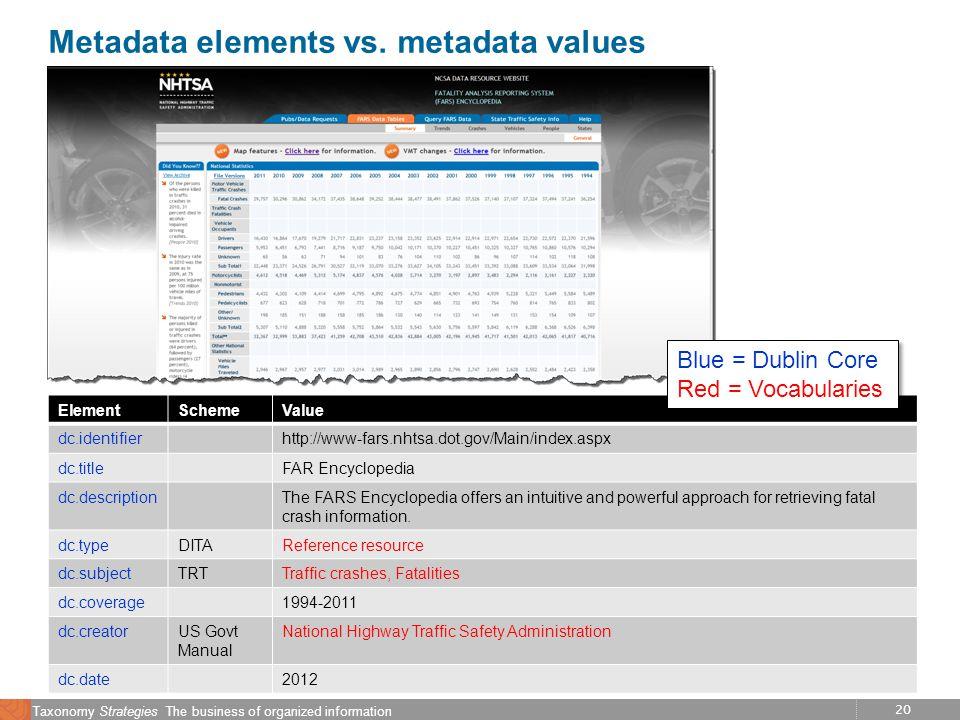 20 Taxonomy Strategies The business of organized information Metadata elements vs.